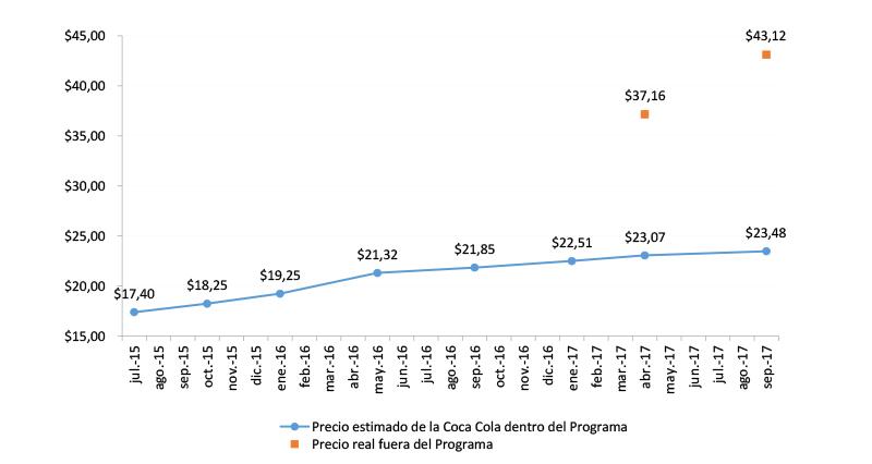 9196b78574ee ... en septiembre de 2016, la inflación acumulada según el IPC-CABA fue del  25,81%, por lo cual si la trayectoria de precios hubiera seguido a la  inflación, ...