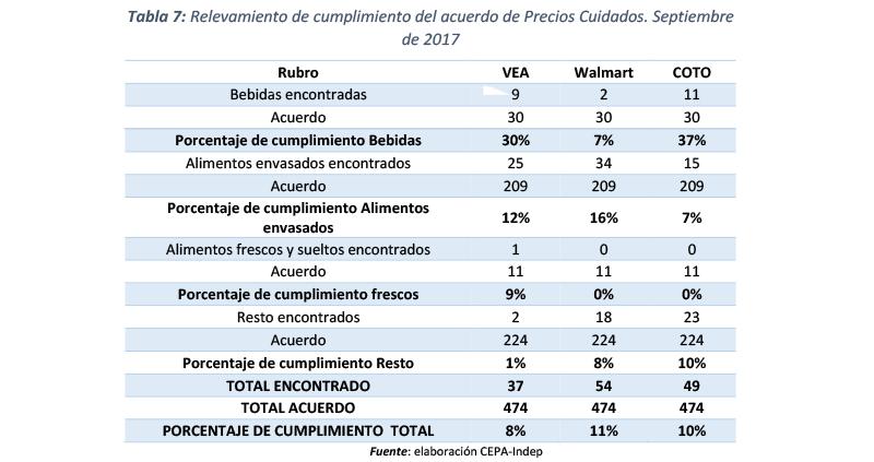 62e4fe15eb8f ... cantidad de productos de precios cuidados que se encuentran en la  góndola no superan el 11% de los productos que teóricamente constan en el  acuerdo, ...